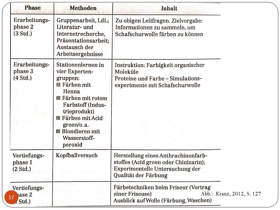 Abb.: Kranz, 2012, S. 127 17