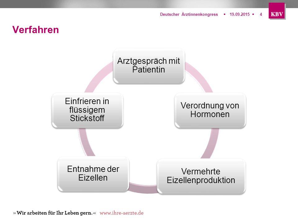  Deutscher Ärztinnenkongress19.09.20154 Arztgespräch mit Patientin Verordnung von Hormonen Vermehrte Eizellenproduktion Entnahme der Eizellen Einfri