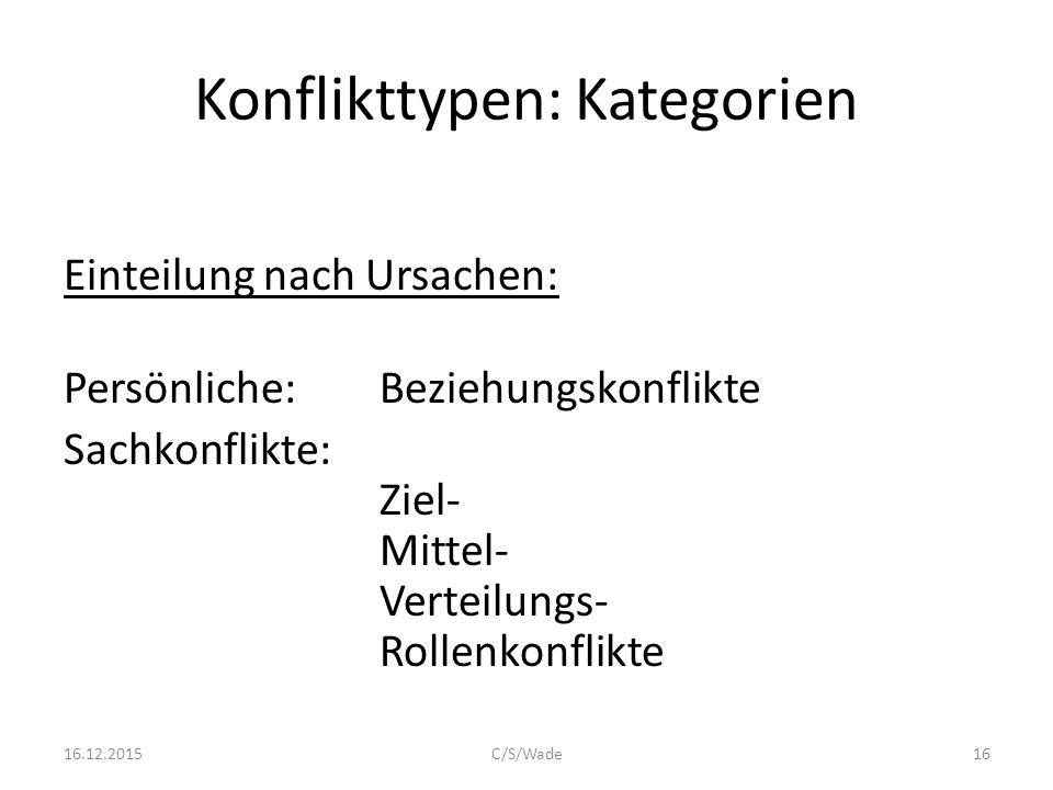 Konflikttypen: Kategorien Einteilung nach Ursachen: Persönliche: Beziehungskonflikte Sachkonflikte: Ziel- Mittel- Verteilungs- Rollenkonflikte 1616.12