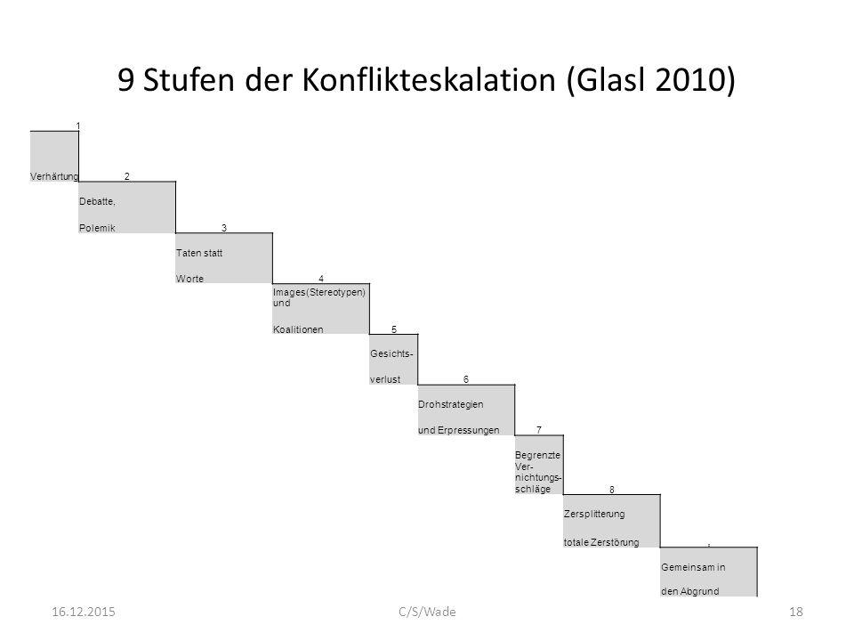 9 Stufen der Konflikteskalation (Glasl 2010) 16.12.2015C/S/Wade18 1 2 Verhärtung Debatte, 3 Polemik Taten statt 4 Worte Images(Stereotypen) und 5 Koal