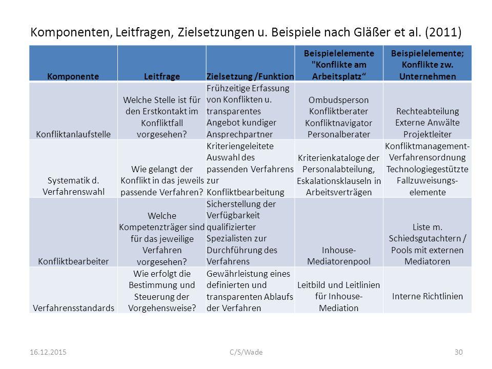 Komponenten, Leitfragen, Zielsetzungen u. Beispiele nach Gläßer et al. (2011) KomponenteLeitfrageZielsetzung /Funktion Beispielelemente