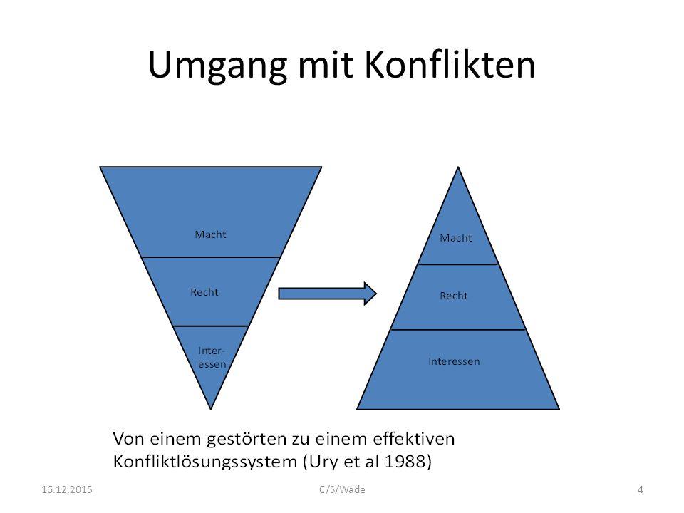 Konflikttypen: Kategorien Arten: Intra-Indiviuell,  Inter-Personal    Intra-Gruppenkonflikt  Inter-Gruppenkonflikt    Personen-Gruppenkonflikt    1516.12.2015C/S/Wade