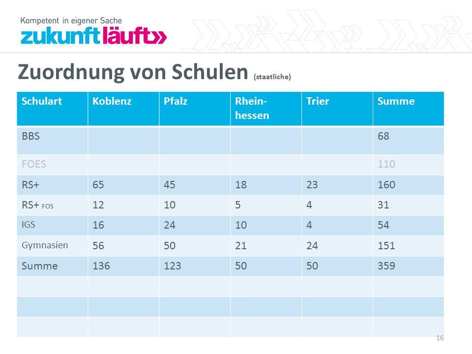 Zuordnung von Schulen (staatliche) SchulartKoblenzPfalzRhein- hessen TrierSumme BBS68 FOES110 RS+65451823160 RS+ FOS 12105431 IGS 162410454 Gymnasien