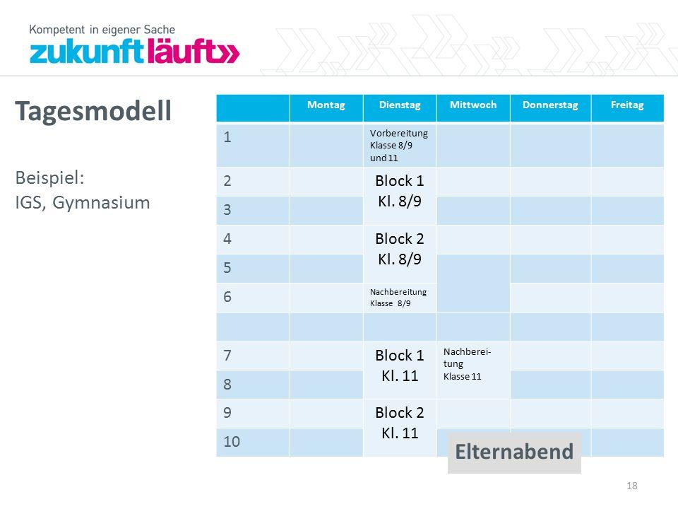 MontagDienstagMittwochDonnerstagFreitag 1 Vorbereitung Klasse 8/9 und 11 2Block 1 Kl.