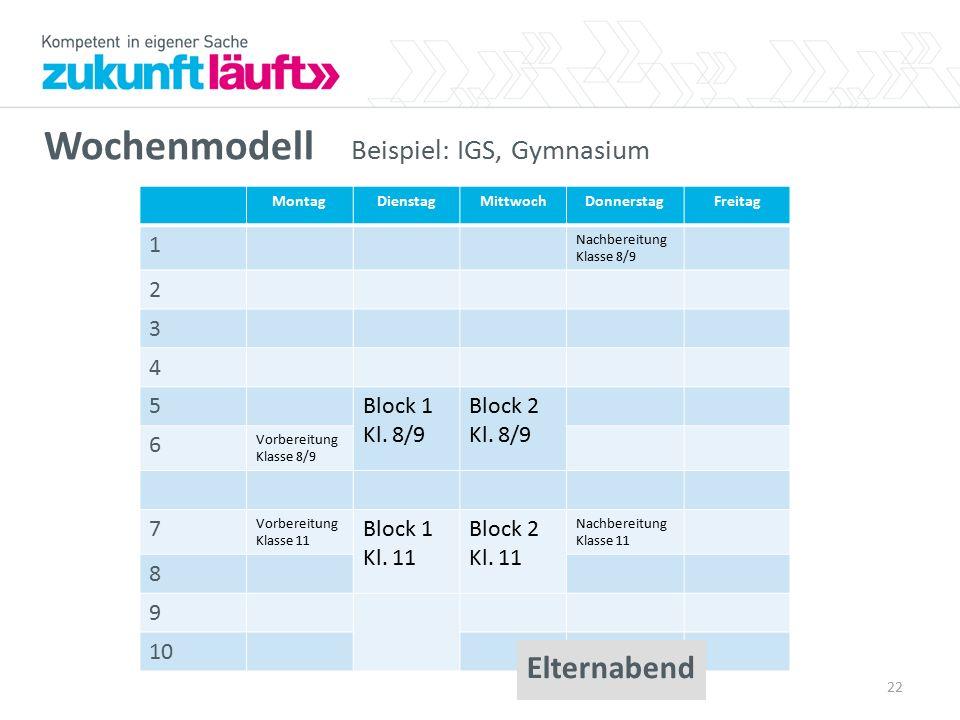 Wochenmodell Beispiel: IGS, Gymnasium MontagDienstagMittwochDonnerstagFreitag 1 Nachbereitung Klasse 8/9 2 3 4 5Block 1 Kl. 8/9 Block 2 Kl. 8/9 6 Vorb