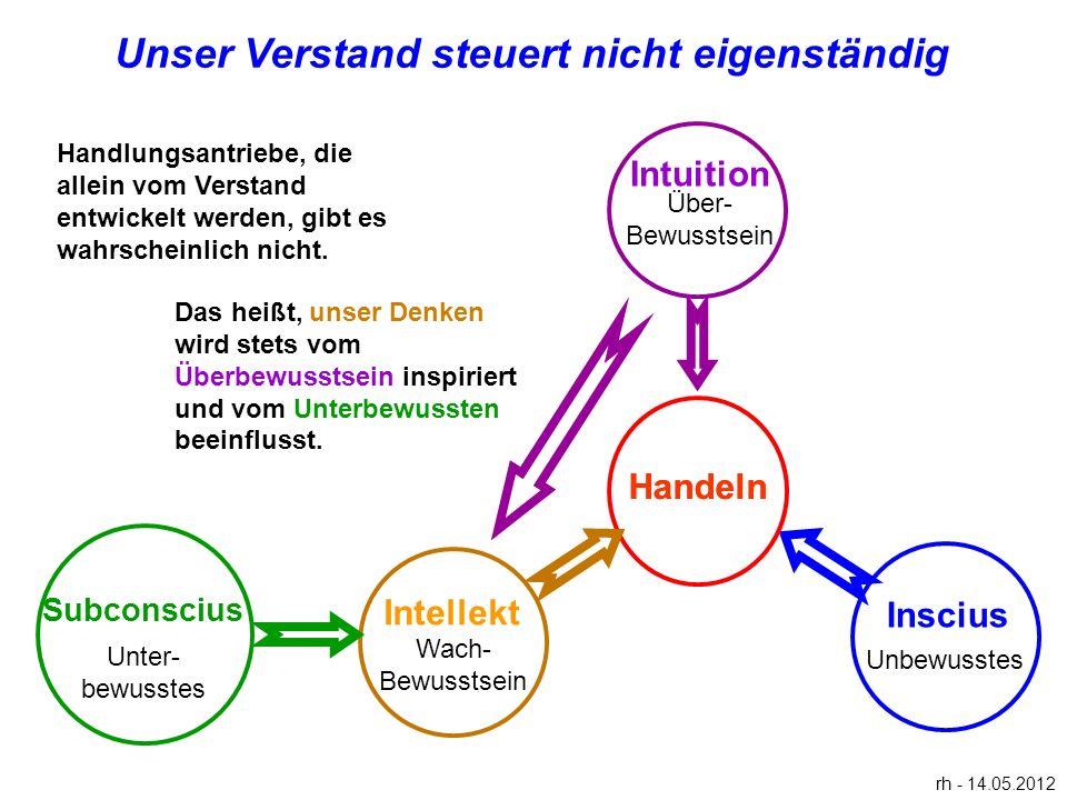 Intellekt Inscius Wach- Bewusstsein Handeln Unbewusstes Unser Verstand steuert nicht eigenständig rh - 14.05.2012 Subconscius Unter- bewusstes Das hei