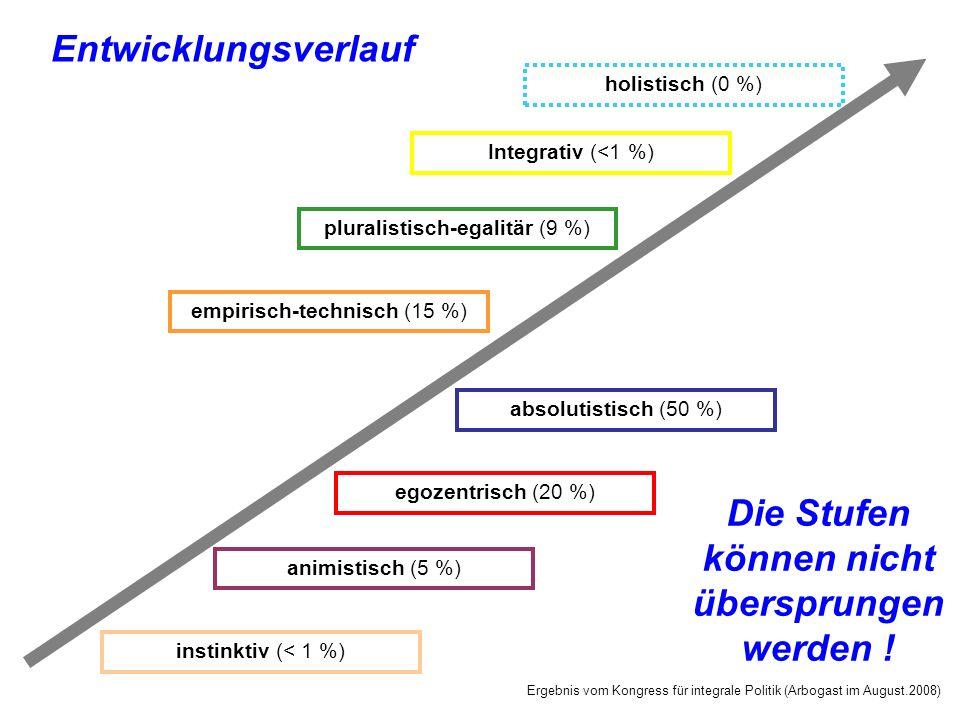 Entwicklungsverlauf instinktiv (< 1 %) egozentrisch (20 %) absolutistisch (50 %) empirisch-technisch (15 %) pluralistisch-egalitär (9 %) Integrativ (<