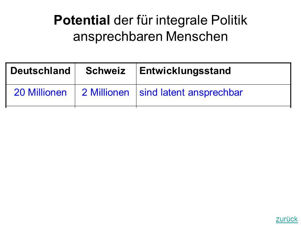 DeutschlandSchweizEntwicklungsstand 20 Millionen2 Millionensind latent ansprechbar 4 Millionen400'000sind auf dem Weg kulturell- kreativ zu werden (ge