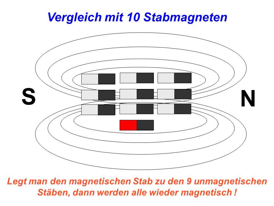 N S Legt man den magnetischen Stab zu den 9 unmagnetischen Stäben, dann werden alle wieder magnetisch ! Vergleich mit 10 Stabmagneten
