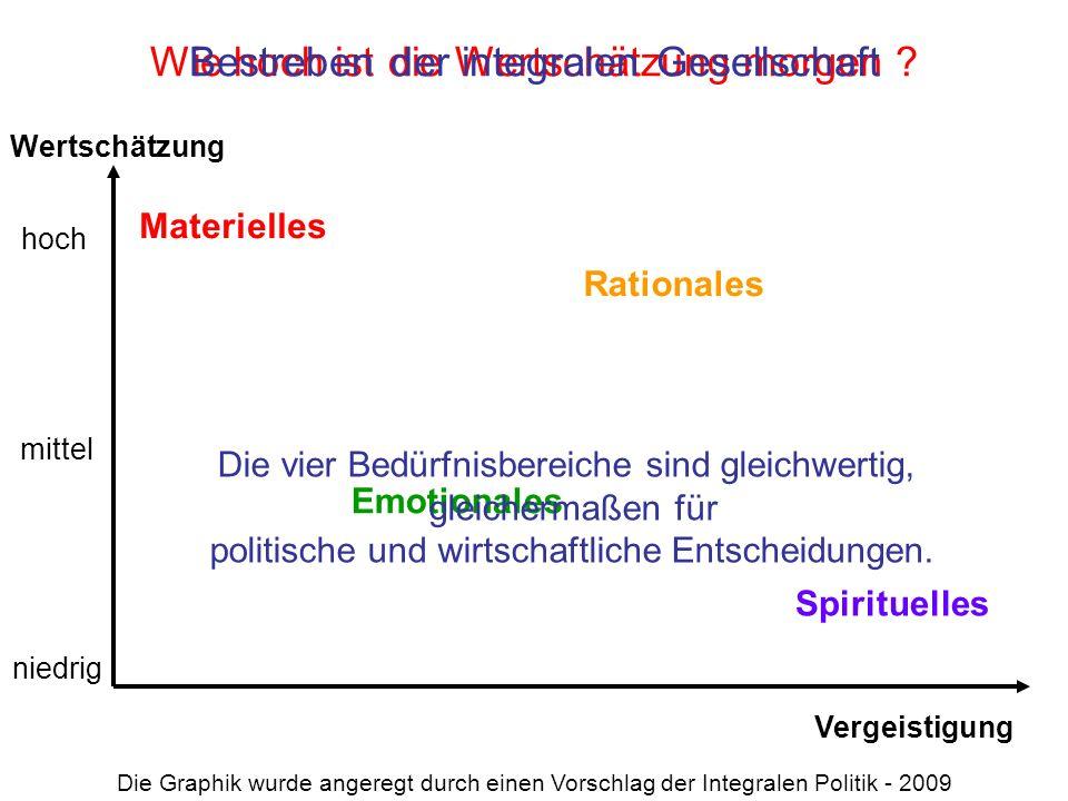 Materielles Rationales Emotionales Spirituelles Wie hoch ist die Wertschätzung morgen ? hoch niedrig mittel Vergeistigung Wertschätzung Bestreben der