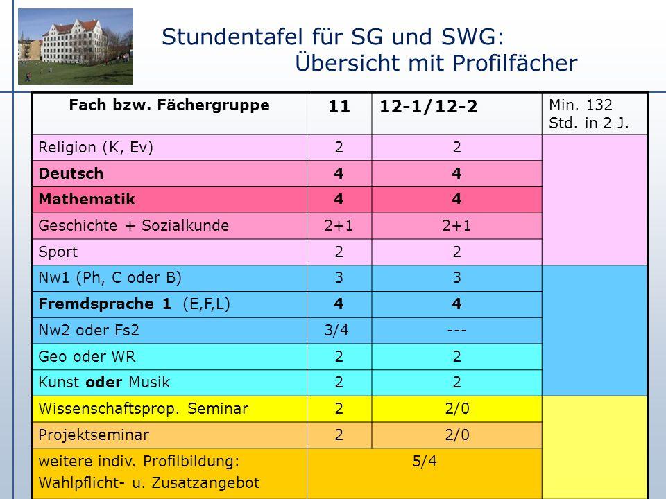 Stundentafel für SG und SWG: Übersicht mit Profilfächer Fach bzw. Fächergruppe 1112-1/12-2 Min. 132 Std. in 2 J. Religion (K, Ev)22 Deutsch44 Mathemat