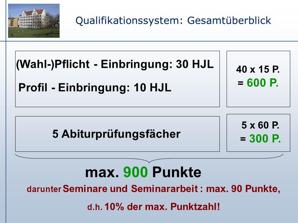 Qualifikationssystem: Gesamtüberblick (Wahl-)Pflicht - Einbringung: 30 HJL Profil - Einbringung: 10 HJL 40 x 15 P. = 600 P. 5 Abiturprüfungsfächer 5 x