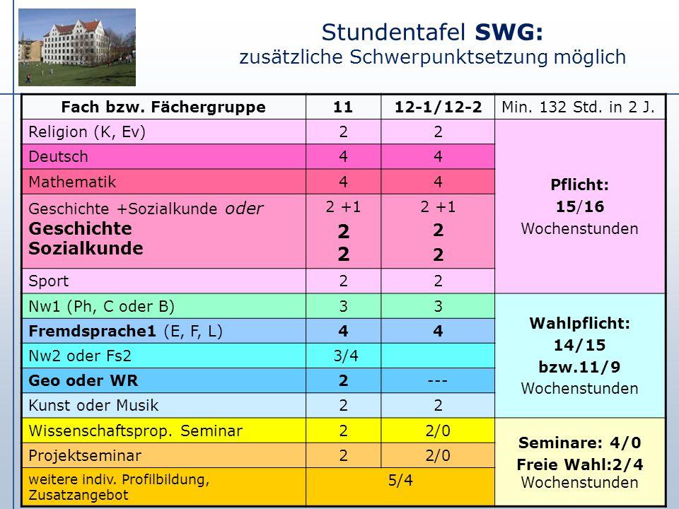 Stundentafel SWG: zusätzliche Schwerpunktsetzung möglich Fach bzw. Fächergruppe1112-1/12-2Min. 132 Std. in 2 J. Religion (K, Ev)22 Pflicht: 15/16 Woch