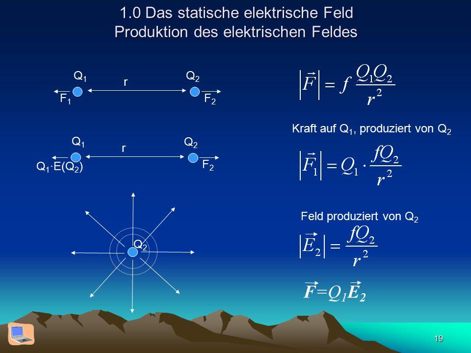 19 1.0 Das statische elektrische Feld Produktion des elektrischen Feldes Q1Q1 Q2Q2 r F2F2 F1F1 Q1Q1 Q2Q2 r F2F2 Q 1 ·E(Q 2 ) Q2Q2 F=Q 1 E 2 Kraft auf
