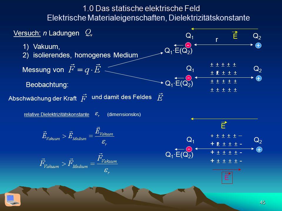 45 1.0 Das statische elektrische Feld 1.0 Das statische elektrische Feld Elektrische Materialeigenschaften, Dielektrizitätskonstante Abschwächung der Kraft und damit des Feldes relative Dielektrizitätskonstante (dimensionslos) Versuch: n Ladungen 1)Vakuum, 2)isolierendes, homogenes Medium       Messung von Q1Q1 Q2Q2 r Q 1 ·E(Q 2 ) Q1Q1 Q2Q2 r + + - - Beobachtung:  +     - Q1Q1 Q2Q2 r Q 1 ·E(Q 2 ) + - E E E