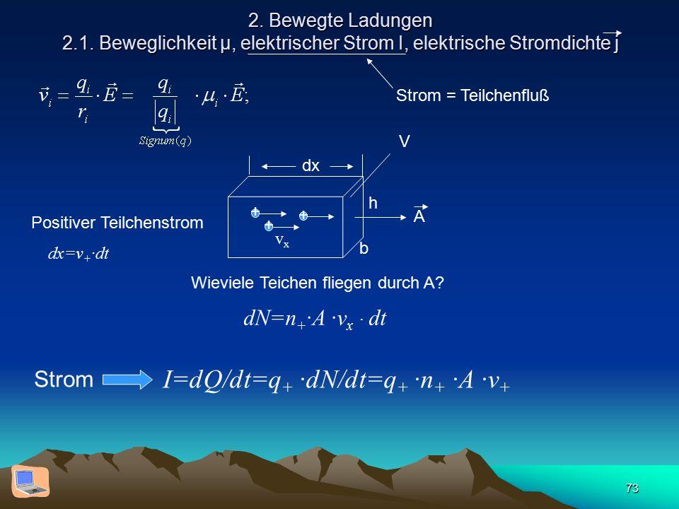 73 2. Bewegte Ladungen 2.1. Beweglichkeit µ, elektrischer Strom I, elektrische Stromdichte j Strom = Teilchenfluß dx h b A + + + Positiver Teilchenstr