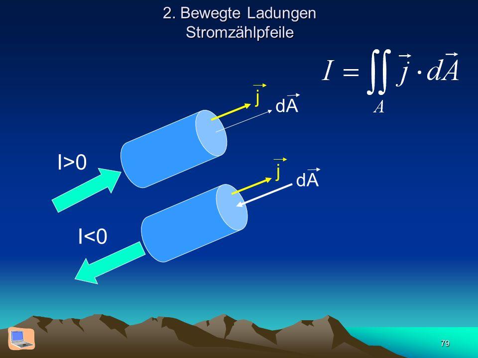 79 2. Bewegte Ladungen Stromzählpfeile dA j I>0 dA j I<0