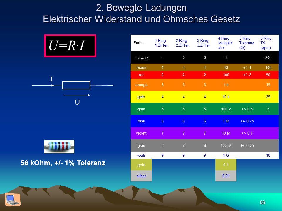 89 2. Bewegte Ladungen Elektrischer Widerstand und Ohmsches Gesetz U=R·I U I Farbe 1.Ring 1.Ziffer 2.Ring 2.Ziffer 3.Ring 3.Ziffer 4.Ring Multiplik at