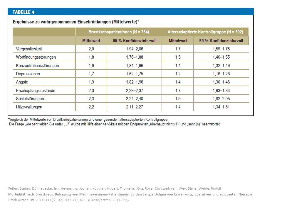 Feiten, Stefan; Dünnebacke, Jan; Heymanns, Jochen; Köppler, Hubert; Thomalla, Jörg; Roye, Christoph van; Wey, Diana; Weide, Rudolf Morbidität nach Bru