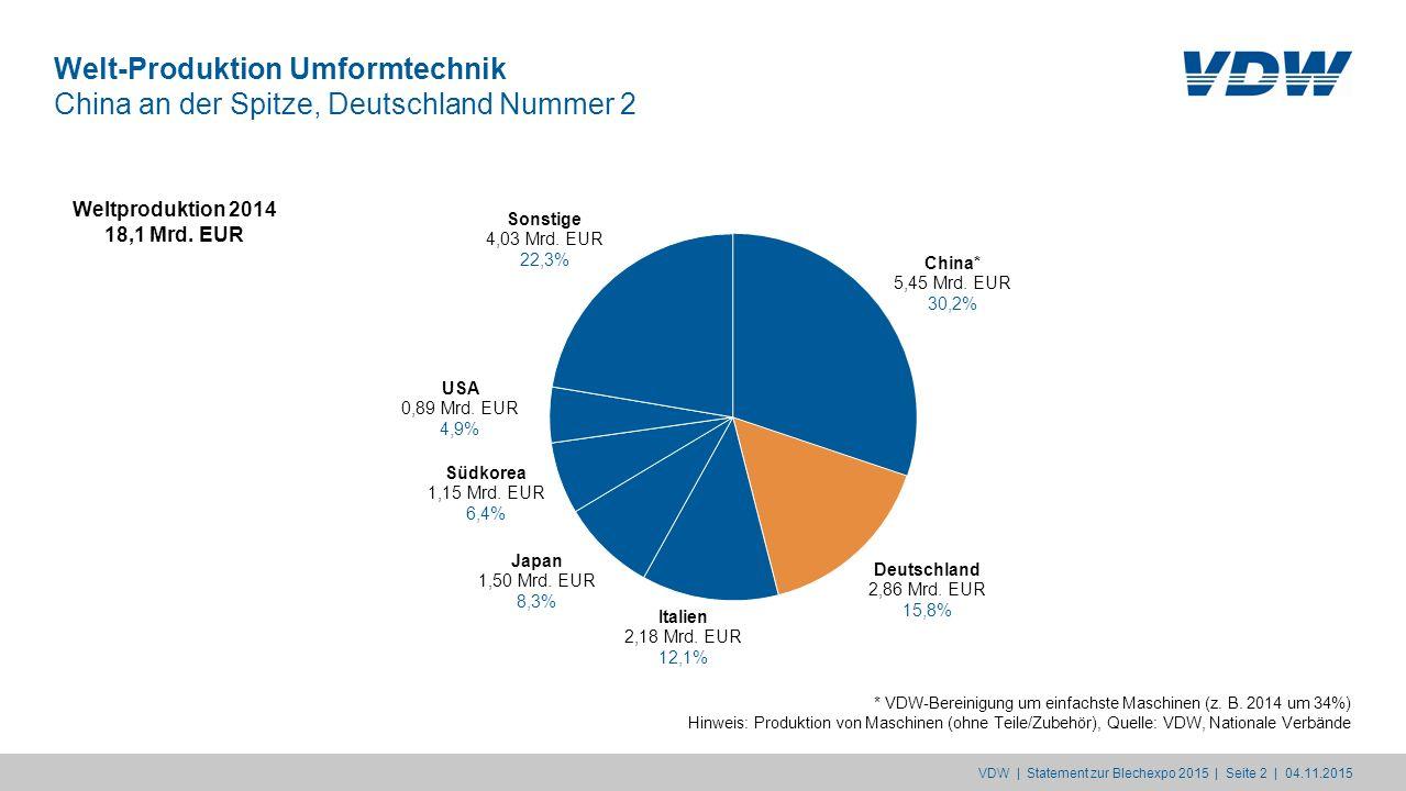 Welt-Verbrauch Umformtechnik China steht für 35 Prozent des weltweiten Verbrauchs VDW | Statement zur Blechexpo 2015 | Seite 2 | 04.11.2015 Weltverbrauch 2014** 18,1 Mrd.