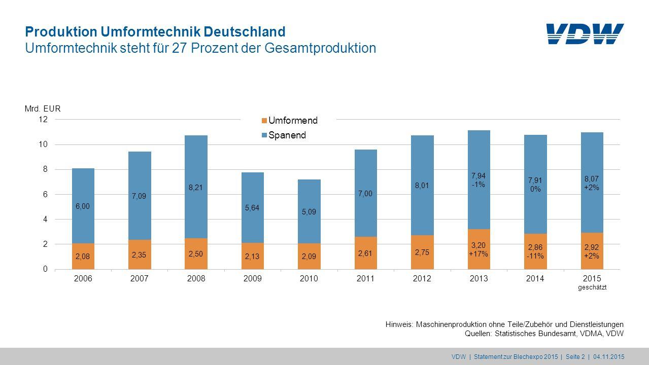 Produktion Umformtechnik Deutschland Umformtechnik steht für 27 Prozent der Gesamtproduktion Hinweis: Maschinenproduktion ohne Teile/Zubehör und Diens
