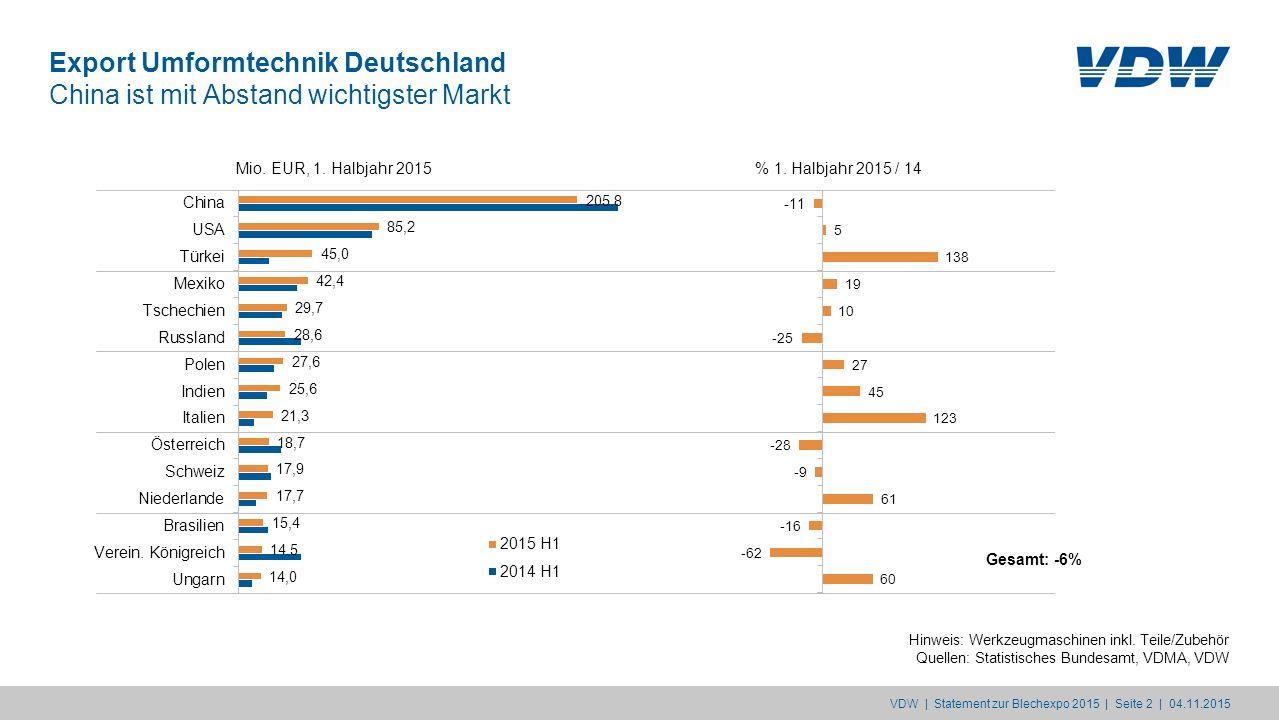 Export Umformtechnik Deutschland China ist mit Abstand wichtigster Markt Hinweis: Werkzeugmaschinen inkl. Teile/Zubehör Quellen: Statistisches Bundesa