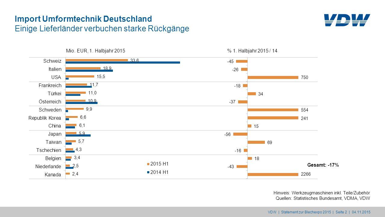 Import Umformtechnik Deutschland Einige Lieferländer verbuchen starke Rückgänge Hinweis: Werkzeugmaschinen inkl. Teile/Zubehör Quellen: Statistisches