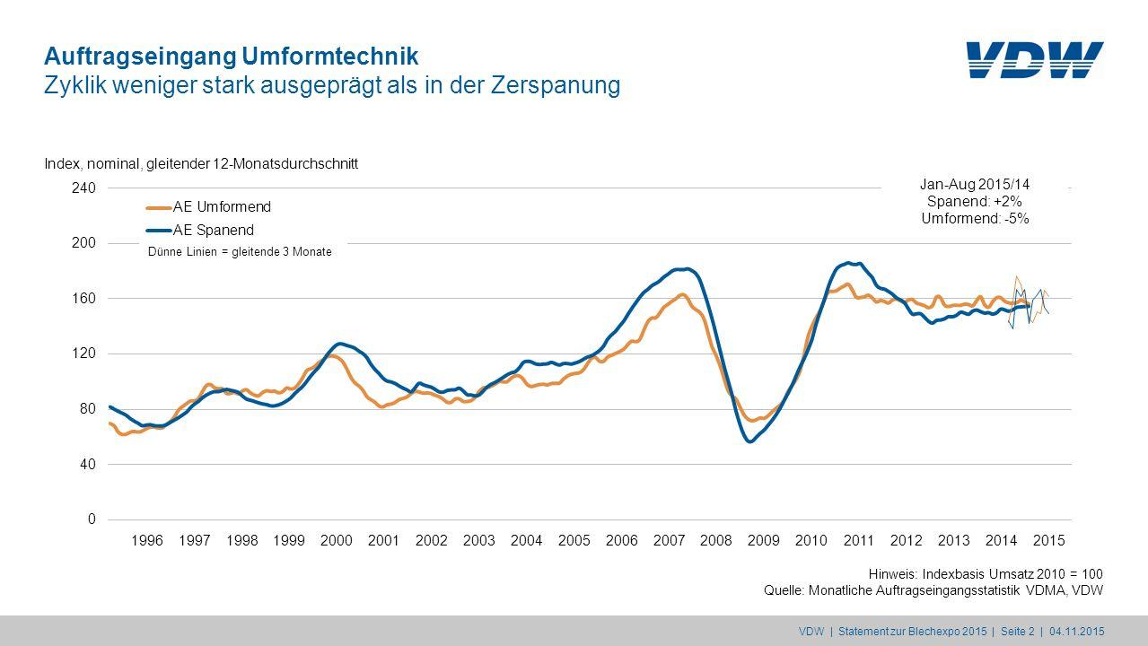 Auftragseingang Umformtechnik Zyklik weniger stark ausgeprägt als in der Zerspanung Hinweis: Indexbasis Umsatz 2010 = 100 Quelle: Monatliche Auftragse