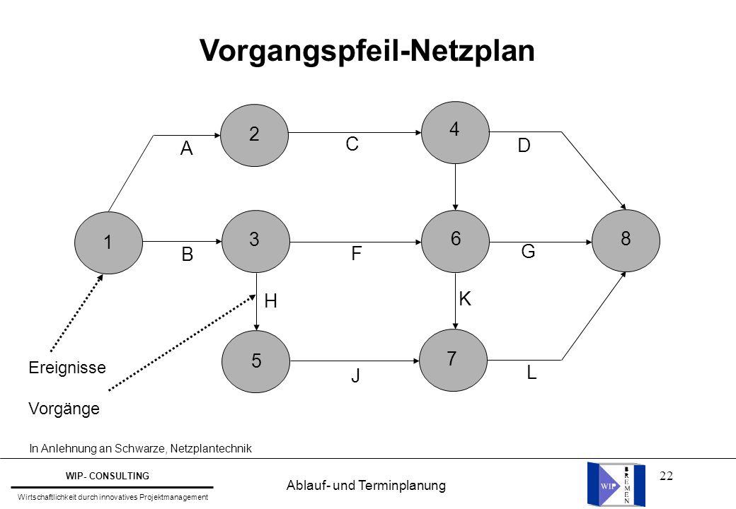 22 Vorgangspfeil-Netzplan 1 2 3 5 4 6 7 8 A B C F J D G H K L Ereignisse Vorgänge In Anlehnung an Schwarze, Netzplantechnik Ablauf- und Terminplanung