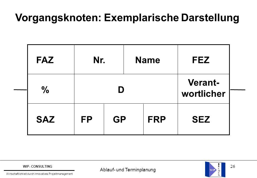 26 Vorgangsknoten: Exemplarische Darstellung FAZFEZ % NameNr. Verant- wortlicher SAZFP D GPFRPSEZ Ablauf- und Terminplanung WIP- CONSULTING Wirtschaft