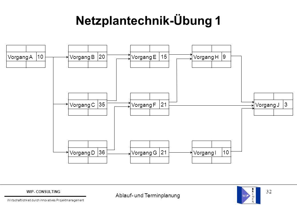 32 Netzplantechnik-Übung 1 Vorgang A 10 Vorgang B 20 Vorgang E 15 Vorgang H 9 Vorgang C 35 Vorgang F 21 Vorgang J 3 Vorgang D 36 Vorgang G 21 Vorgang