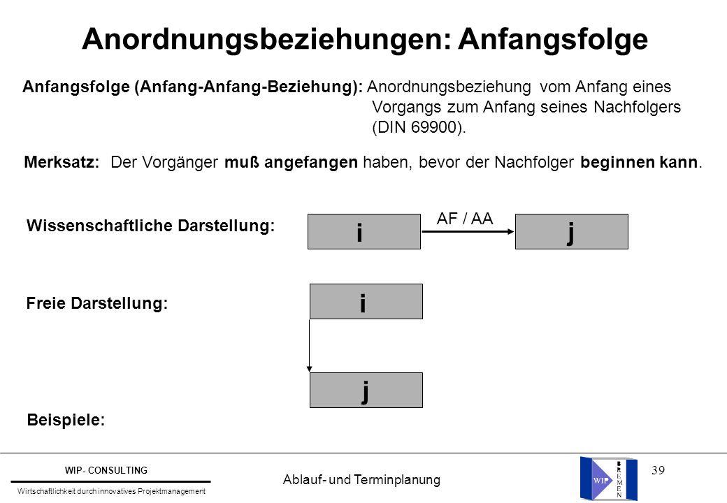 39 Wissenschaftliche Darstellung: j i AF / AA Freie Darstellung: Beispiele: Anfangsfolge (Anfang-Anfang-Beziehung): Anordnungsbeziehung vom Anfang ein