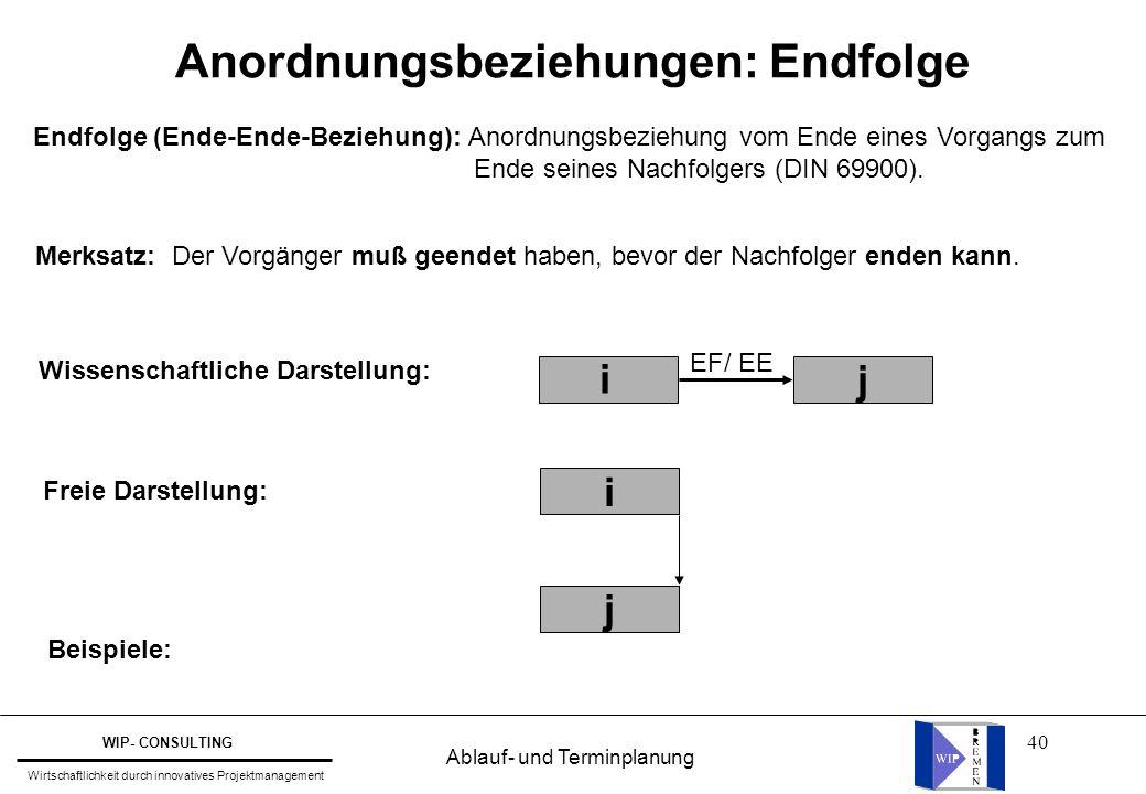 40 Wissenschaftliche Darstellung: j i EF/ EE Freie Darstellung: Beispiele: j i Endfolge (Ende-Ende-Beziehung): Anordnungsbeziehung vom Ende eines Vorg