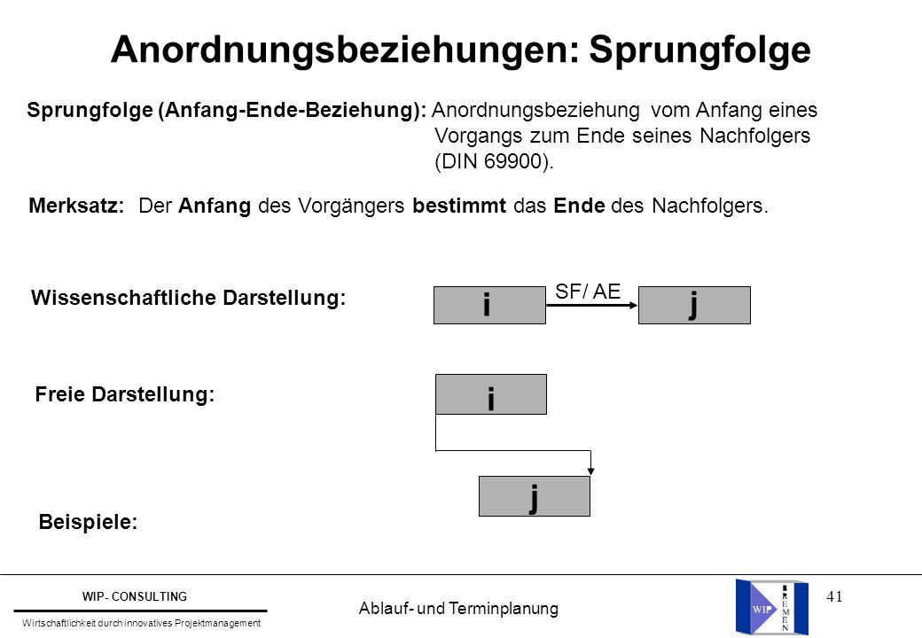 41 Wissenschaftliche Darstellung: j i SF/ AE Freie Darstellung: Beispiele: Sprungfolge (Anfang-Ende-Beziehung): Anordnungsbeziehung vom Anfang eines V