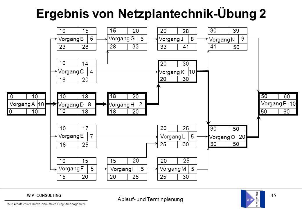45 Ergebnis von Netzplantechnik-Übung 2 Vorgang A 10 0 0 Vorgang D 8 1018 10 18 Vorgang E 7 10 17 18 25 Vorgang F 5 1015 20 Vorgang C4 10 14 1620 Vorg