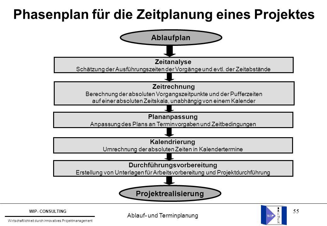 55 Phasenplan für die Zeitplanung eines Projektes Zeitanalyse Schätzung der Ausführungszeiten der Vorgänge und evtl. der Zeitabstände Plananpassung An