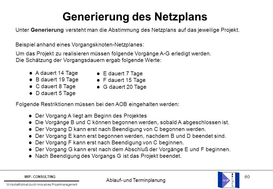 60 Generierung des Netzplans Unter Generierung versteht man die Abstimmung des Netzplans auf das jeweilige Projekt. Beispiel anhand eines Vorgangsknot