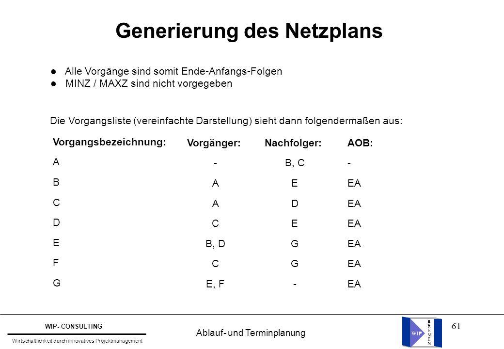 61 Generierung des Netzplans l Alle Vorgänge sind somit Ende-Anfangs-Folgen l MINZ / MAXZ sind nicht vorgegeben Die Vorgangsliste (vereinfachte Darste