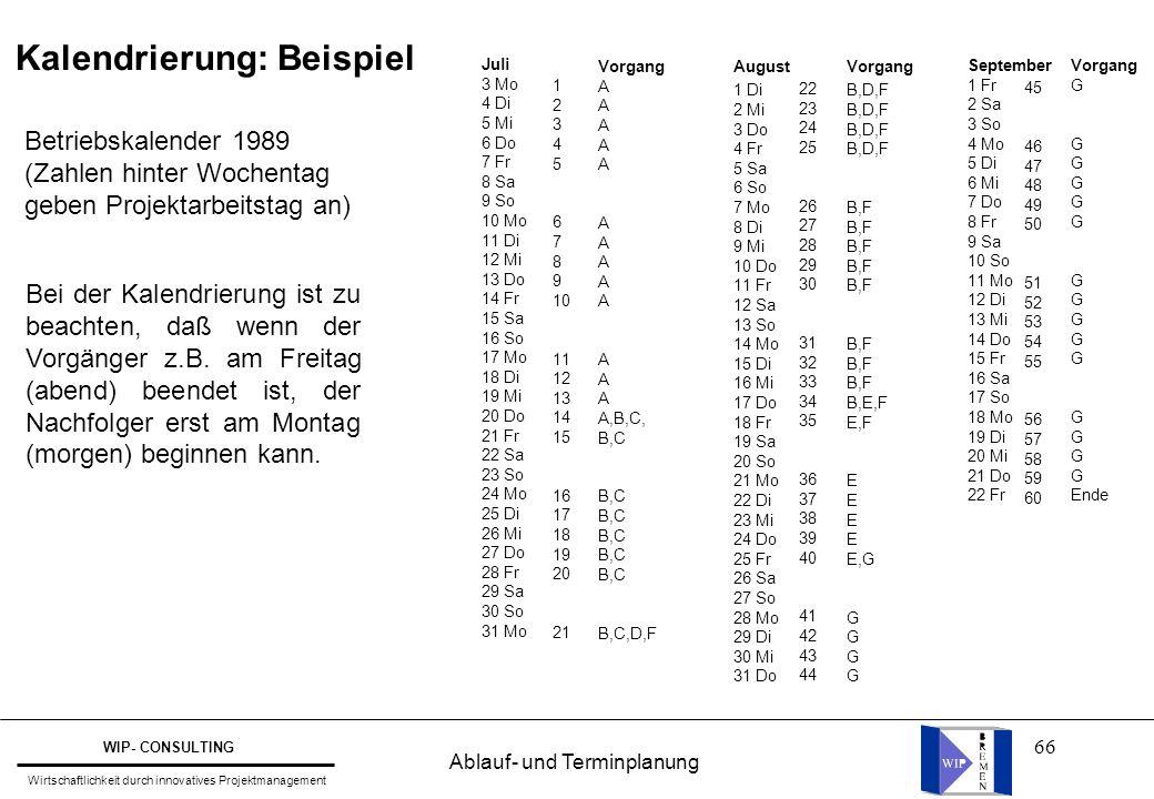 66 Kalendrierung: Beispiel Betriebskalender 1989 (Zahlen hinter Wochentag geben Projektarbeitstag an) Bei der Kalendrierung ist zu beachten, daß wenn