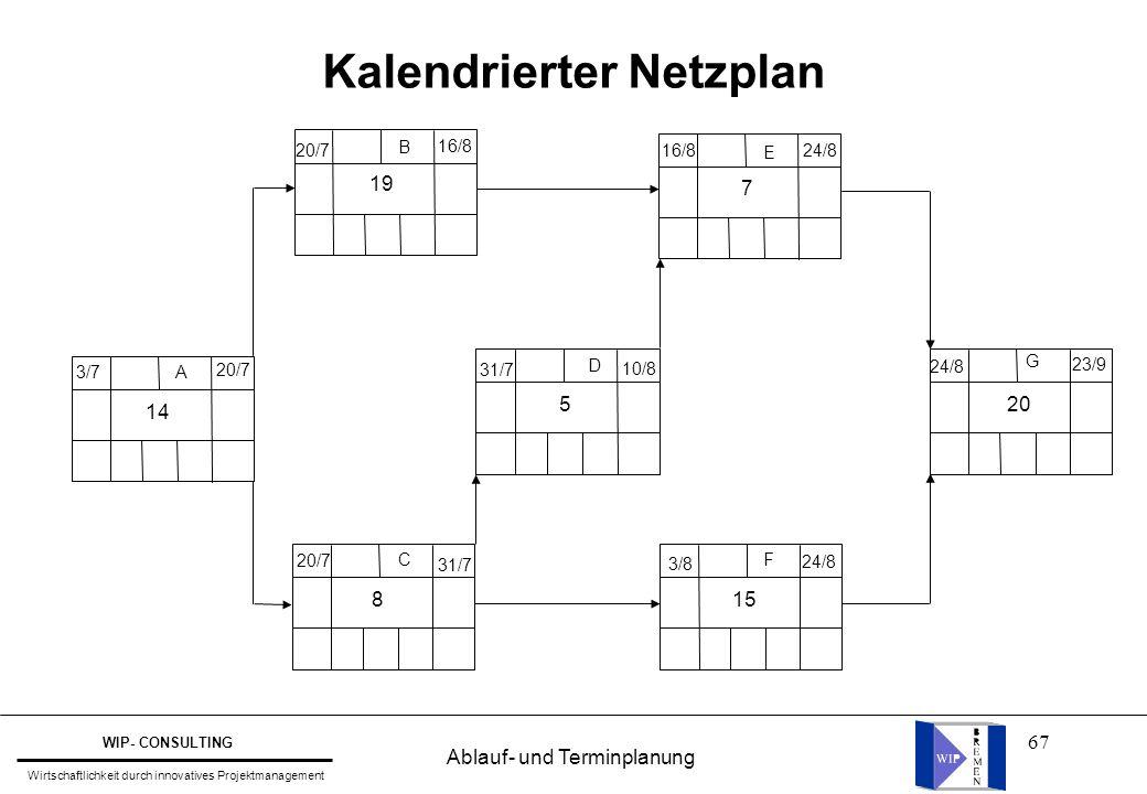 67 Kalendrierter Netzplan A B C D F E G 14 8 19 5 15 7 20 3/7 20/7 24/8 3/8 31/7 20/7 24/8 16/8 10/8 31/7 16/8 23/9 Ablauf- und Terminplanung WIP- CON