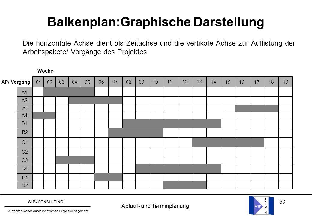 69 Balkenplan:Graphische Darstellung Die horizontale Achse dient als Zeitachse und die vertikale Achse zur Auflistung der Arbeitspakete/ Vorgänge des