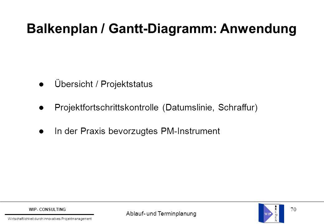70 l Übersicht / Projektstatus l Projektfortschrittskontrolle (Datumslinie, Schraffur) l In der Praxis bevorzugtes PM-Instrument Balkenplan / Gantt-Di