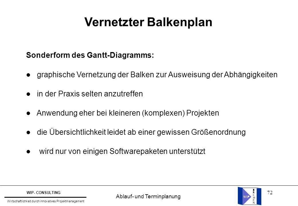 72 Sonderform des Gantt-Diagramms: l graphische Vernetzung der Balken zur Ausweisung der Abhängigkeiten l in der Praxis selten anzutreffen l Anwendung