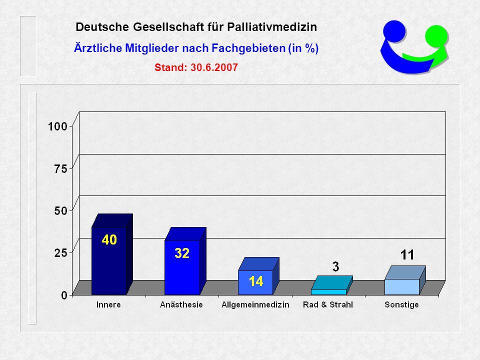Deutsche Gesellschaft für Palliativmedizin Ärztliche Mitglieder nach Fachgebieten (in %) Stand: 30.6.2007