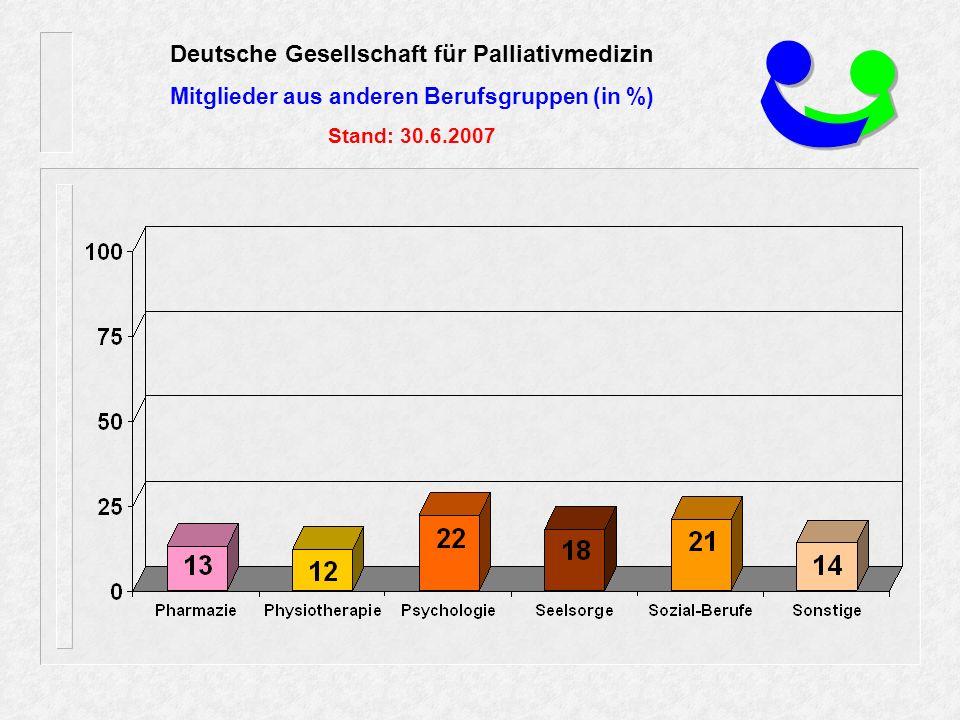 Deutsche Gesellschaft für Palliativmedizin Mitglieder aus anderen Berufsgruppen (in %) Stand: 30.6.2007