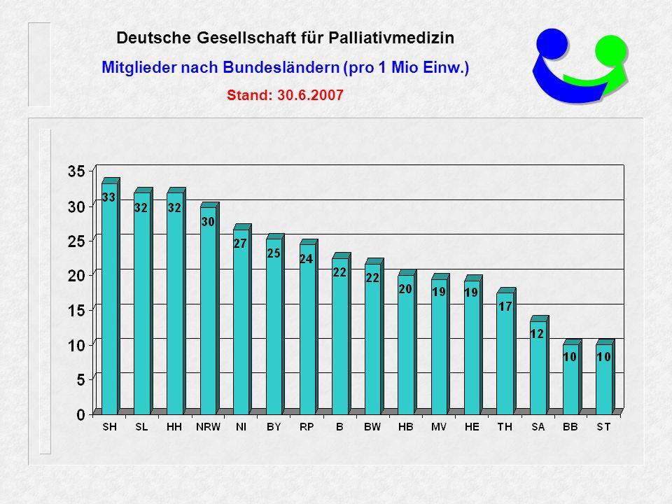 Deutsche Gesellschaft für Palliativmedizin Mitglieder nach Bundesländern (pro 1 Mio Einw.) Stand: 30.6.2007