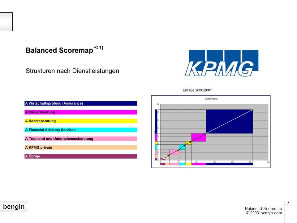 bengin 7 © 2003 bengin.com Balanced Scoremap