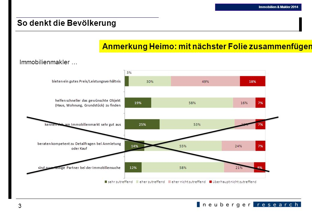 3 So denkt die Bevölkerung Immobilienmakler … Immobilien & Makler 2014 in % aller Respondenten Anmerkung Heimo: mit nächster Folie zusammenfügen!