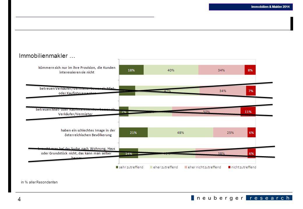 4 Immobilien & Makler 2014 in % aller Resondenten Immobilienmakler …