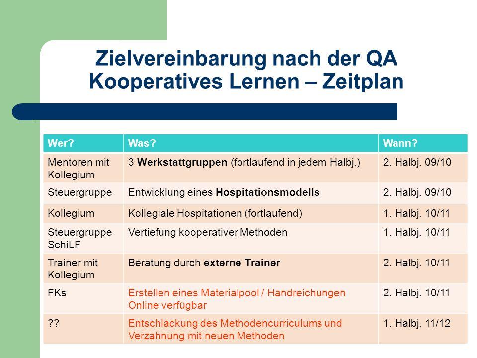 Zielvereinbarung nach der QA Kooperatives Lernen – Zeitplan Wer?Was?Wann? Mentoren mit Kollegium 3 Werkstattgruppen (fortlaufend in jedem Halbj.)2. Ha